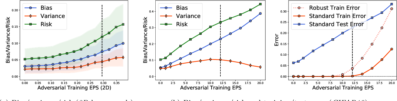 Figure 1 for Understanding Generalization in Adversarial Training via the Bias-Variance Decomposition