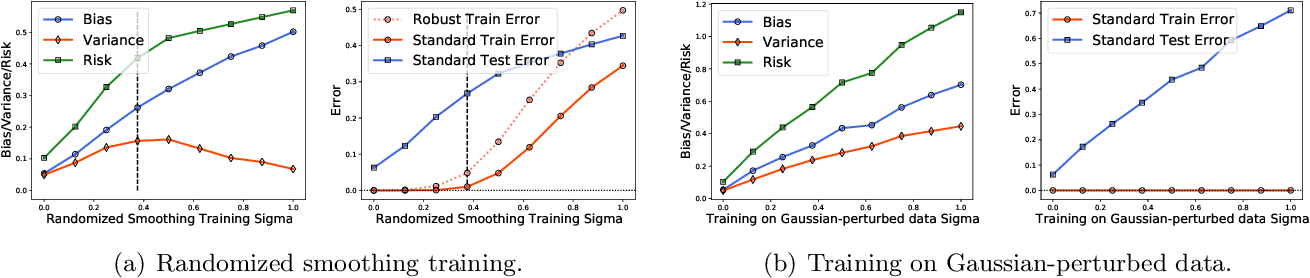 Figure 3 for Understanding Generalization in Adversarial Training via the Bias-Variance Decomposition