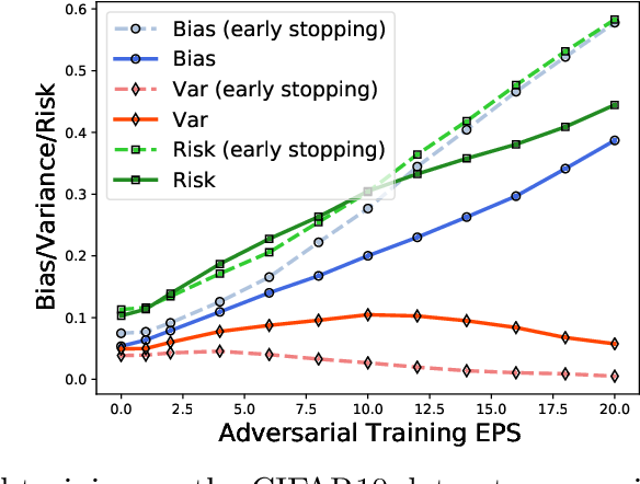 Figure 4 for Understanding Generalization in Adversarial Training via the Bias-Variance Decomposition