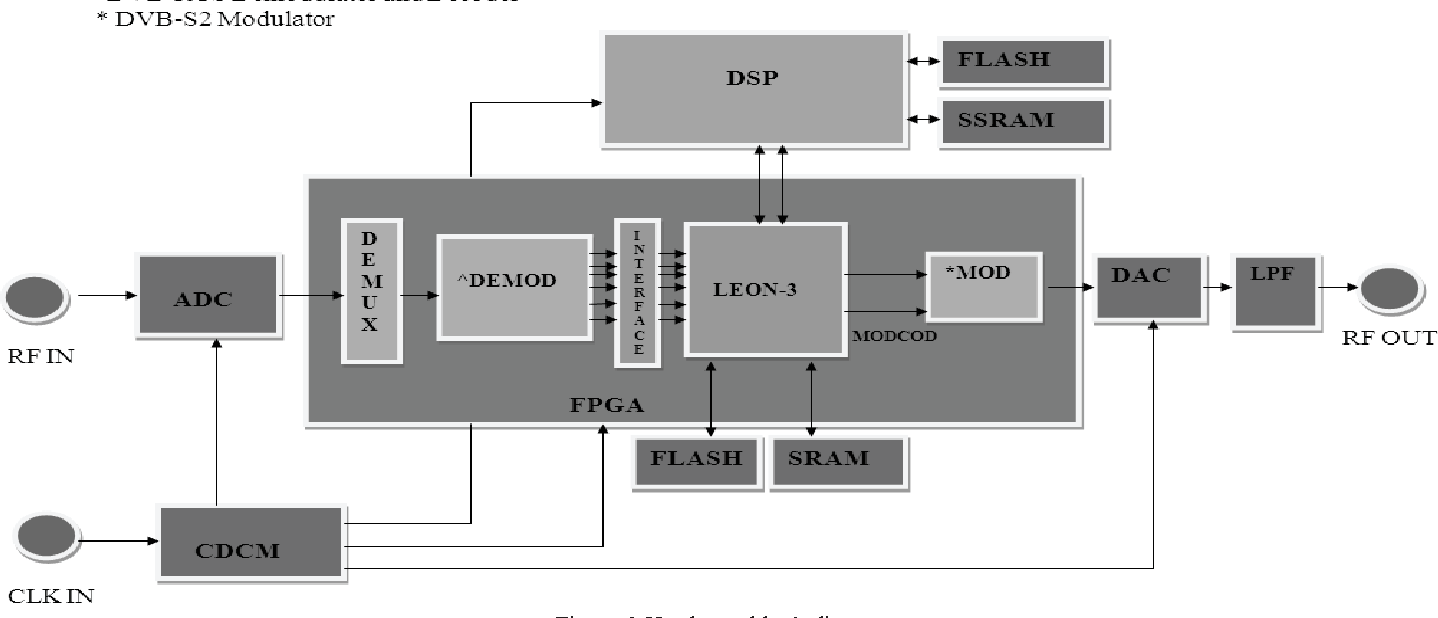 Figure 2 From Efficient Baseband Processing System For Dvb Rcs To Hardware Block Diagram