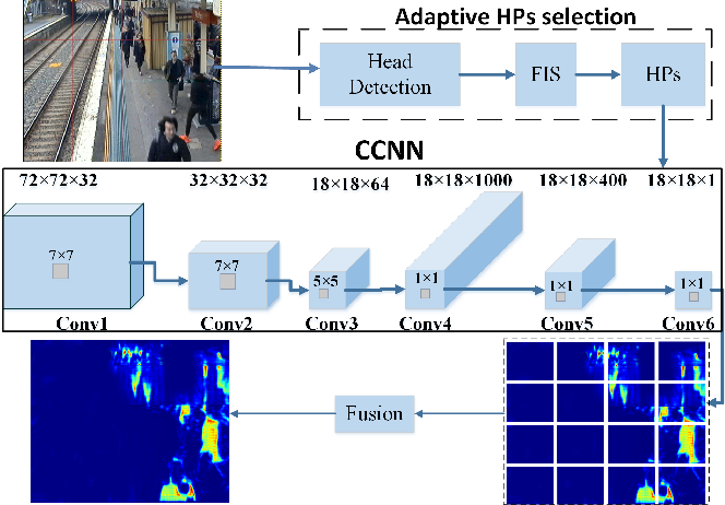 Figure 1 for A-CCNN: adaptive ccnn for density estimation and crowd counting