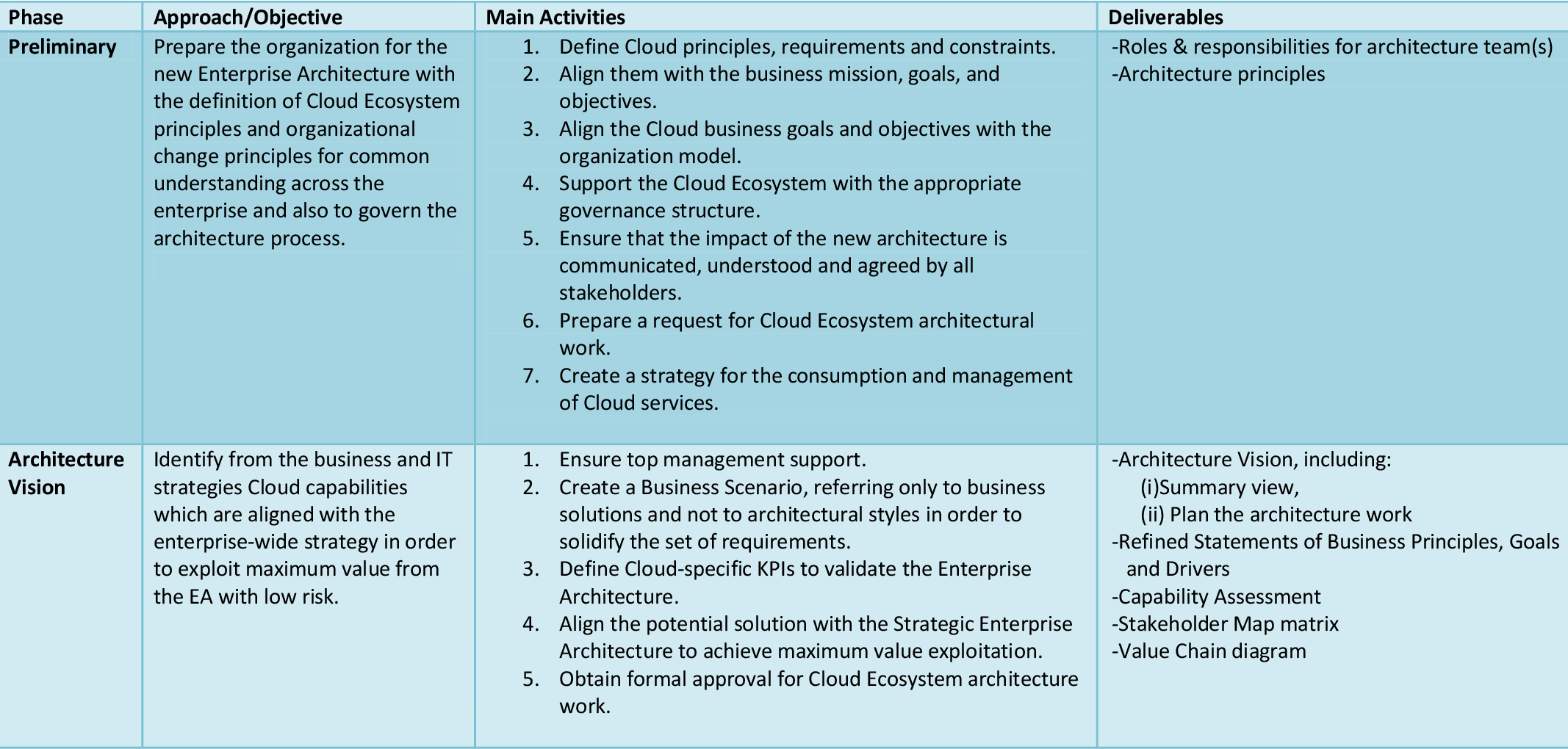 PDF] Get ready for the cloud:tailoring enterprise architecture for