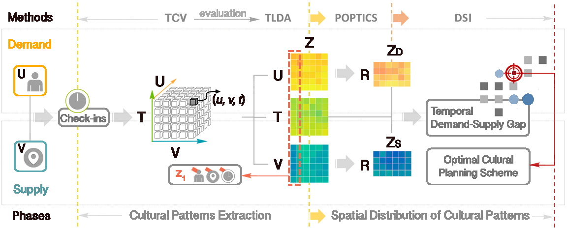 Figure 1 for Discovering Latent Patterns of Urban Cultural Interactions in WeChat for Modern City Planning