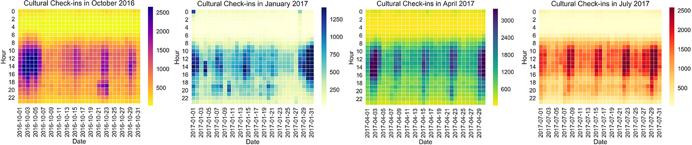 Figure 3 for Discovering Latent Patterns of Urban Cultural Interactions in WeChat for Modern City Planning