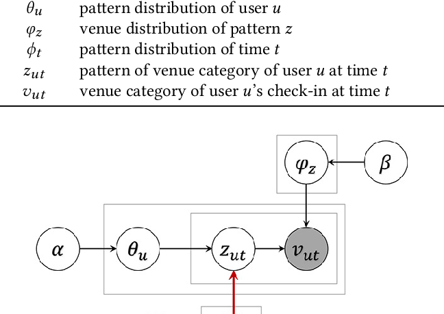 Figure 4 for Discovering Latent Patterns of Urban Cultural Interactions in WeChat for Modern City Planning
