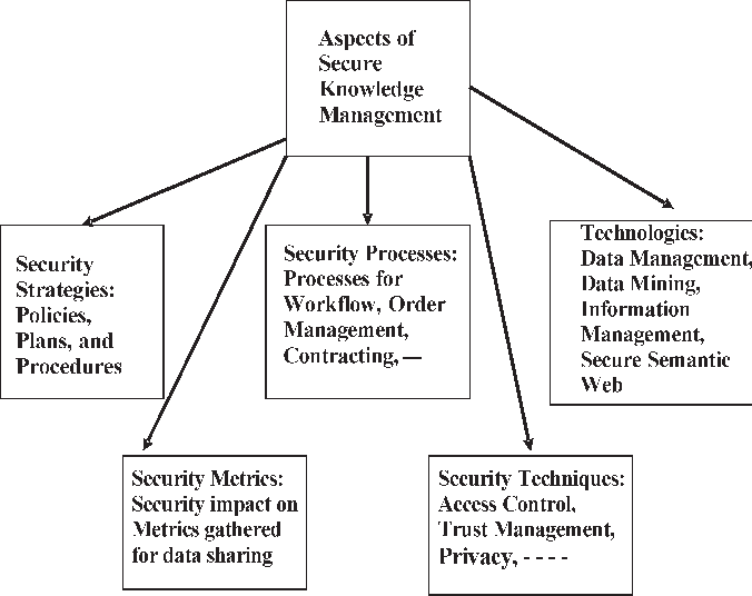 Secure Knowledge Management Confidentiality Trust And Privacy