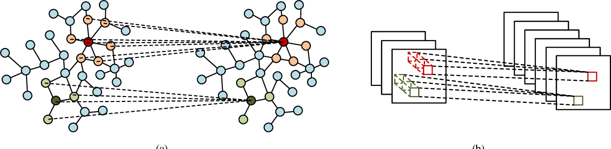 Figure 1 for When Work Matters: Transforming Classical Network Structures to Graph CNN