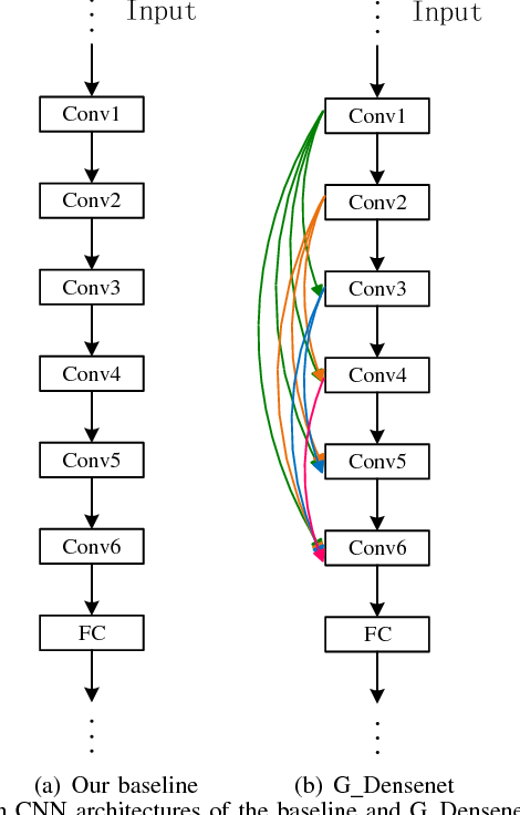 Figure 2 for When Work Matters: Transforming Classical Network Structures to Graph CNN