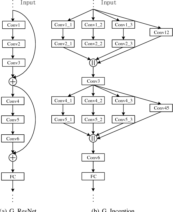 Figure 3 for When Work Matters: Transforming Classical Network Structures to Graph CNN