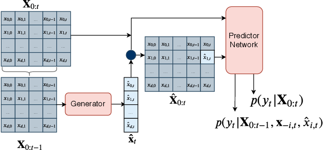 Figure 1 for What went wrong and when? Instance-wise Feature Importance for Time-series Models