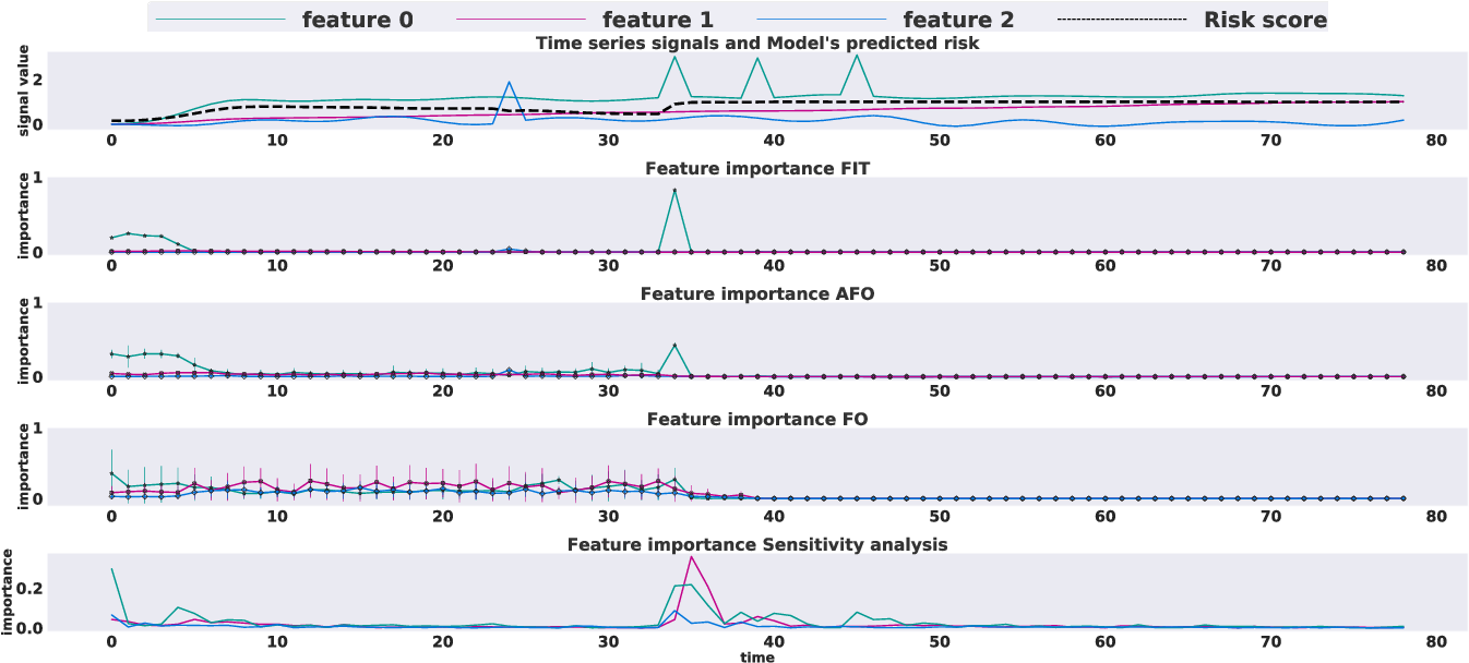 Figure 3 for What went wrong and when? Instance-wise Feature Importance for Time-series Models