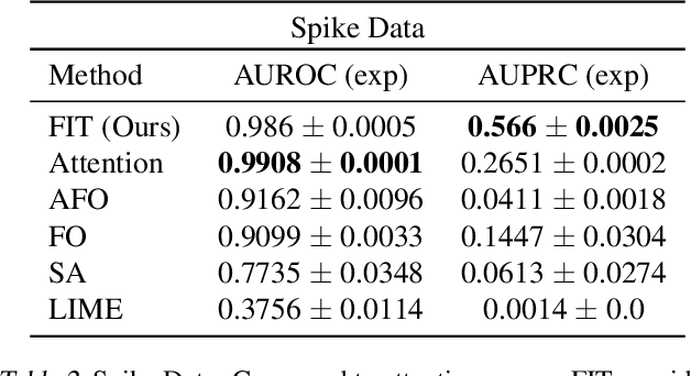 Figure 4 for What went wrong and when? Instance-wise Feature Importance for Time-series Models