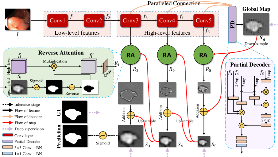 Figure 1 for PraNet: Parallel Reverse Attention Network for Polyp Segmentation
