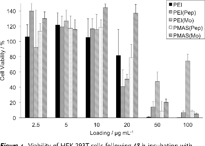 Figure 4. Viability of HEK-293T cells following 48 h incubation with TAC-functionalized polymers at various doses, as measured by trypan blue dye exclusion. Error bars show the standard deviation of triplicate measurement.