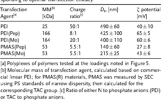 Table 1: Characterization of transfection agents and polyplexes corresponding to optimal transfection efficacy.