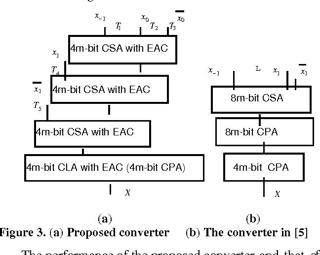 A parallel residue-to-binary converter - Semantic Scholar