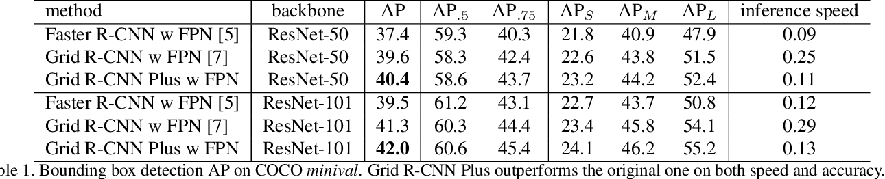 Figure 2 for Grid R-CNN Plus: Faster and Better