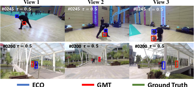 Figure 1 for Generic Multiview Visual Tracking