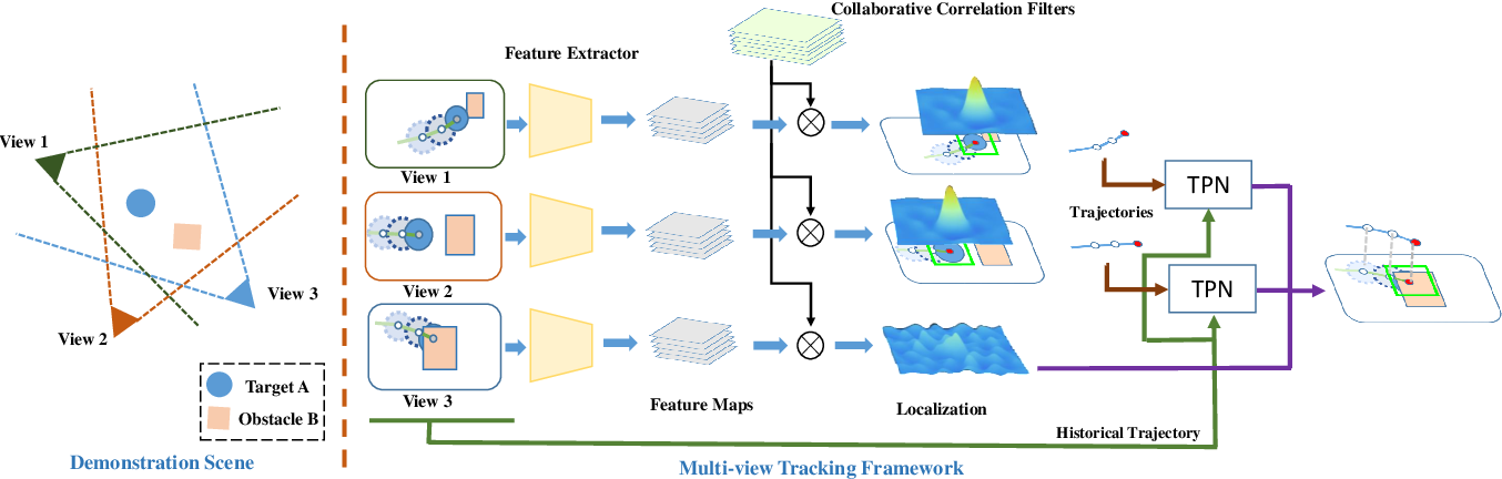 Figure 3 for Generic Multiview Visual Tracking