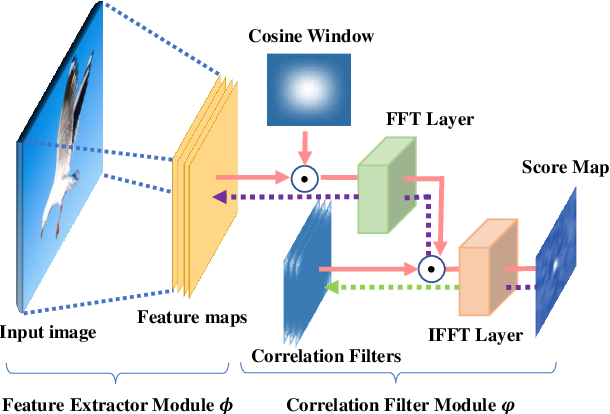 Figure 4 for Generic Multiview Visual Tracking