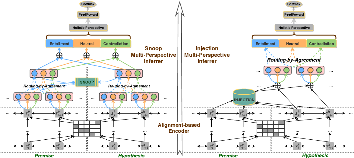 Figure 3 for Multi-Perspective Inferrer: Reasoning Sentences Relationship from Holistic Perspective