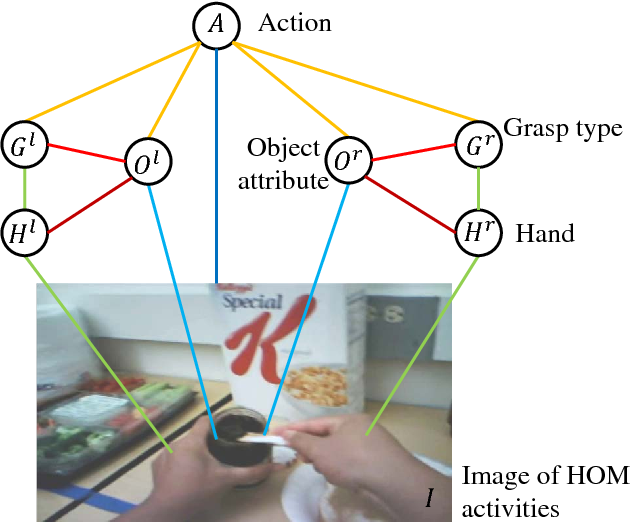 Figure 1 for Understanding hand-object manipulation by modeling the contextual relationship between actions, grasp types and object attributes