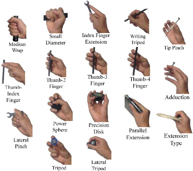 Figure 2 for Understanding hand-object manipulation by modeling the contextual relationship between actions, grasp types and object attributes