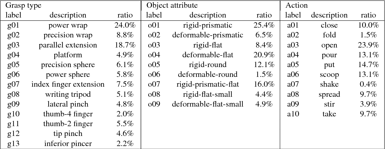 Figure 3 for Understanding hand-object manipulation by modeling the contextual relationship between actions, grasp types and object attributes