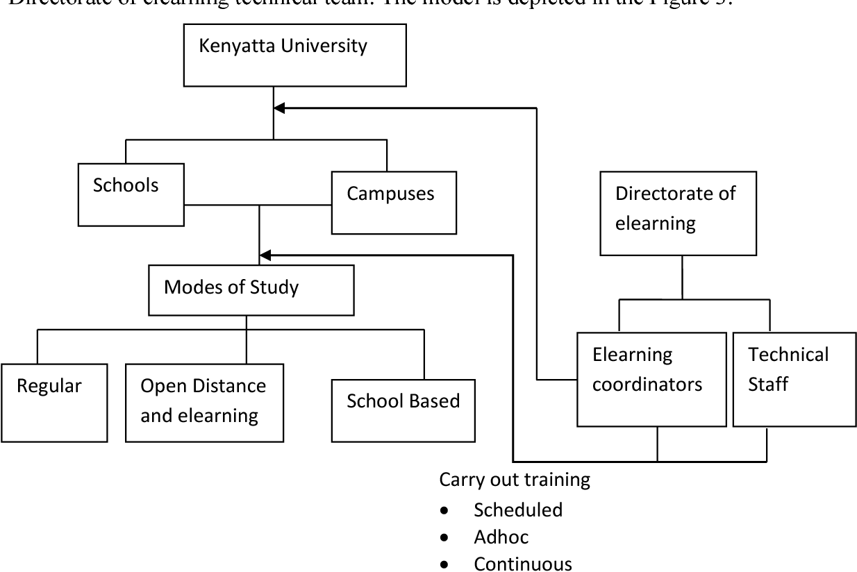 Elearning induction model for the uptake of online courses: A case