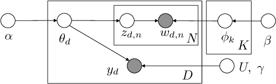 Figure 1 for End-to-end Learning of LDA by Mirror-Descent Back Propagation over a Deep Architecture