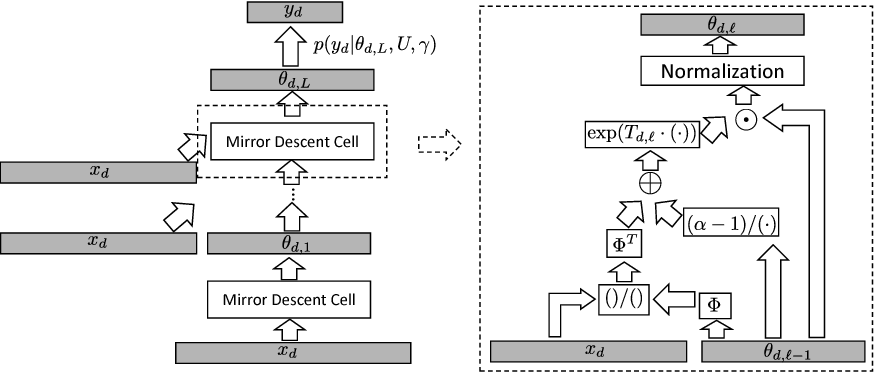 Figure 3 for End-to-end Learning of LDA by Mirror-Descent Back Propagation over a Deep Architecture