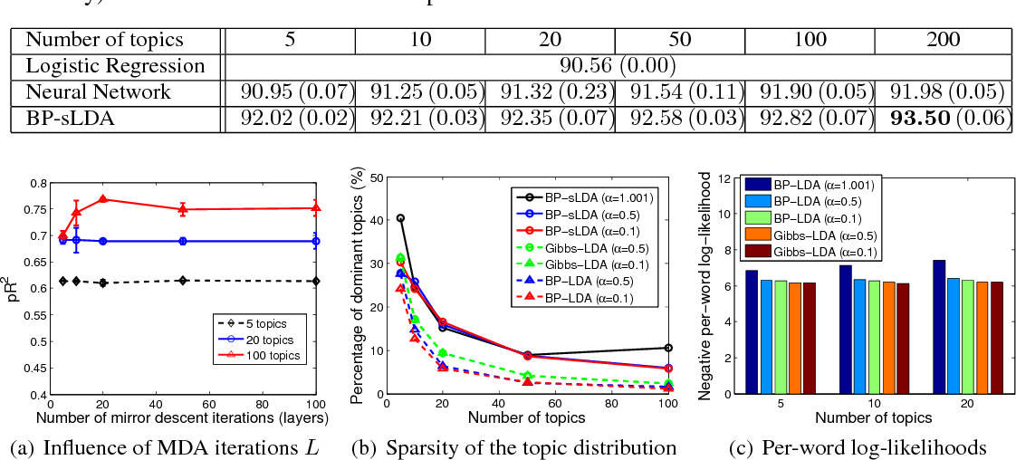 Figure 4 for End-to-end Learning of LDA by Mirror-Descent Back Propagation over a Deep Architecture