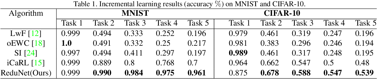 Figure 2 for Incremental Learning via Rate Reduction