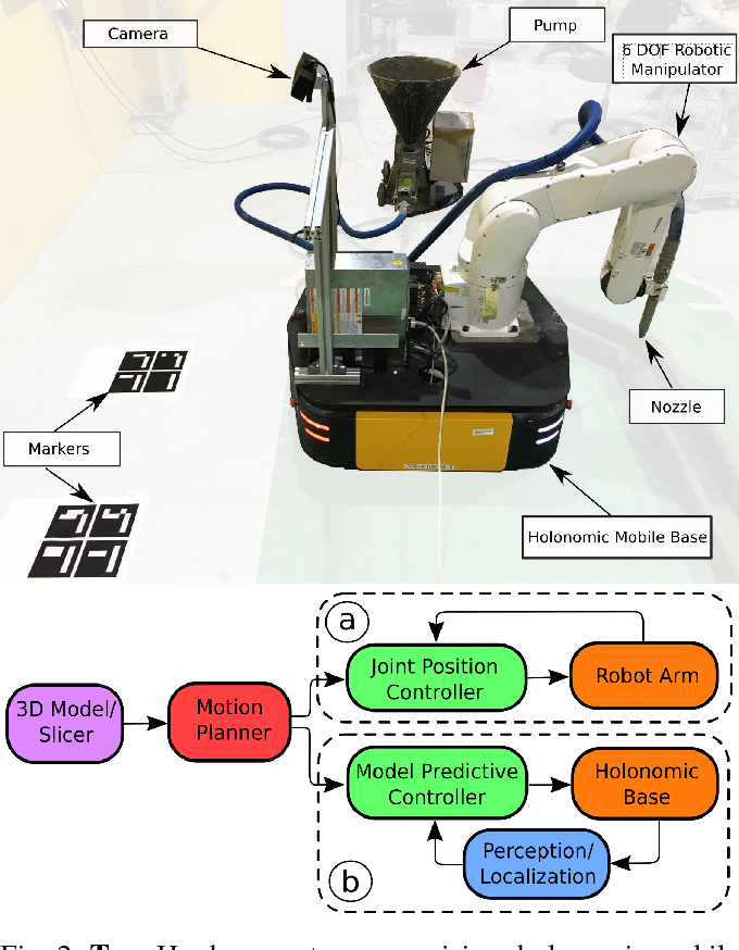 Figure 2 for Printing-while-moving: a new paradigm for large-scale robotic 3D Printing
