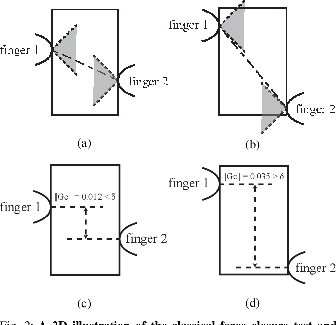 Figure 4 for Synthesizing Diverse and Physically Stable Grasps with Arbitrary Hand Structures by Differentiable Force Closure Estimation