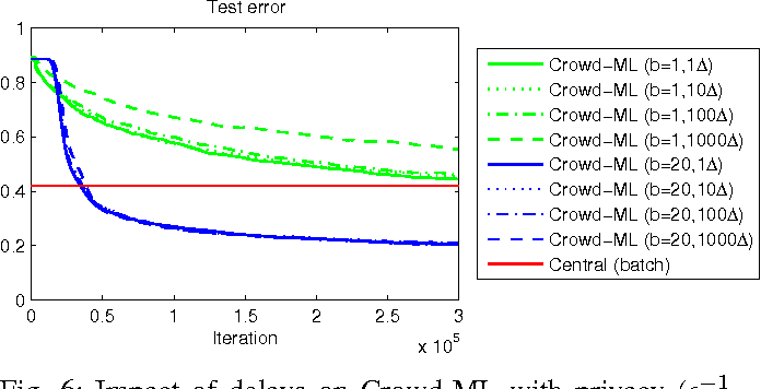 Fig. 6: Impact of delays on Crowd-ML with privacy ( −1 = 0.1), varying minibatch sizes, and varying delays.