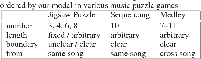 Figure 2 for Generating Music Medleys via Playing Music Puzzle Games