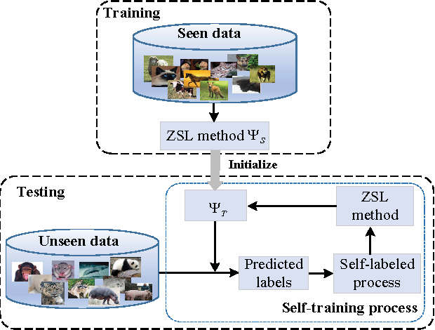 Figure 2 for Transductive Zero-Shot Learning with a Self-training dictionary approach