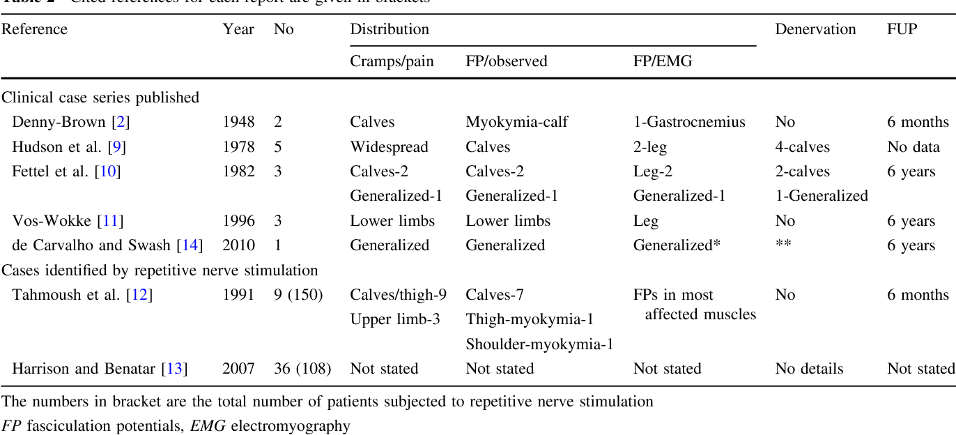 Table 2 from Fasciculations and cramps: how benign? Report