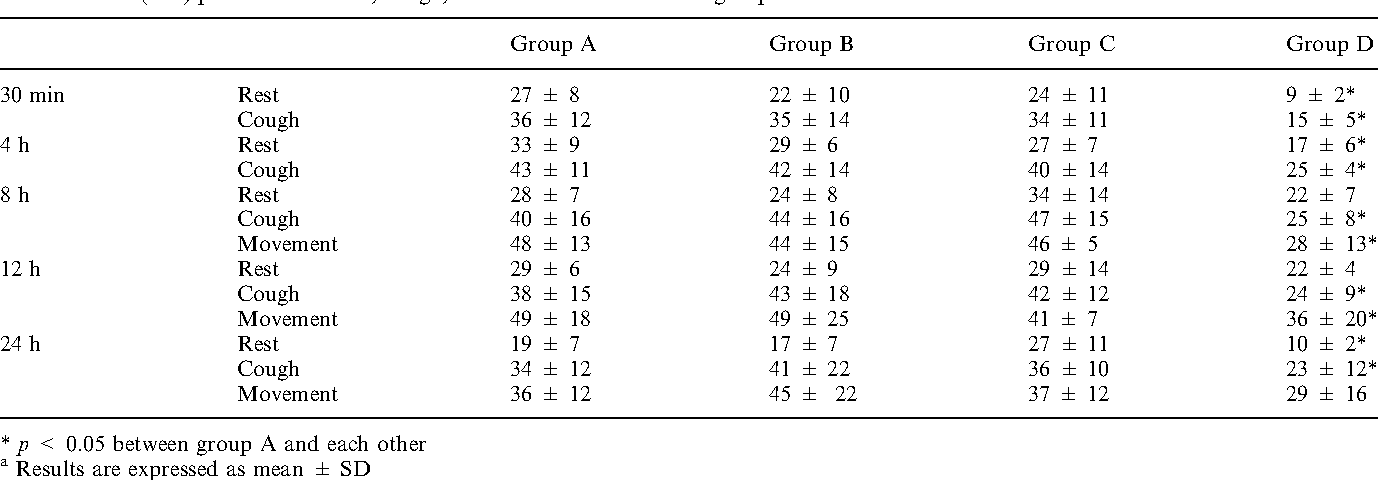Table 2. VAS (mm) pain scores at rest, cough, and movement in the four groupsa