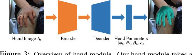 Figure 2 for FrankMocap: A Monocular 3D Whole-Body Pose Estimation System via Regression and Integration