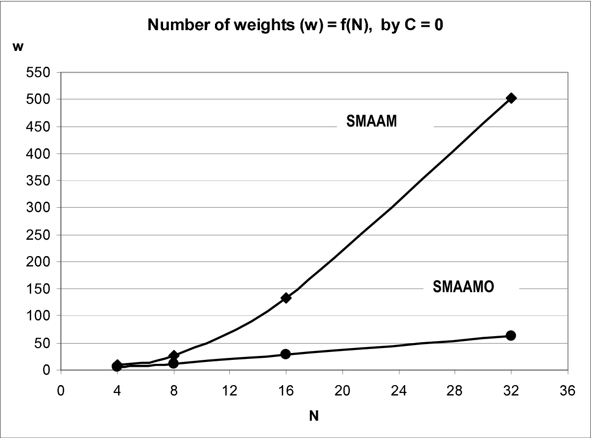 Figure 6. The required number of weights to achieve non-conflict schedule