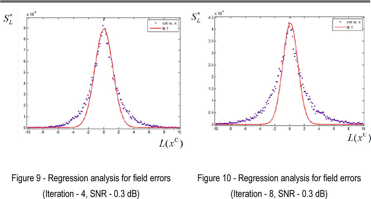 Figure 10 - Regression analysis for field errors (Iteration - 8, SNR - 0.3 dB)