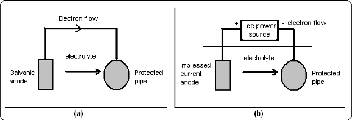 Figure 4 From Emi Effects Of Cathodic Protection On