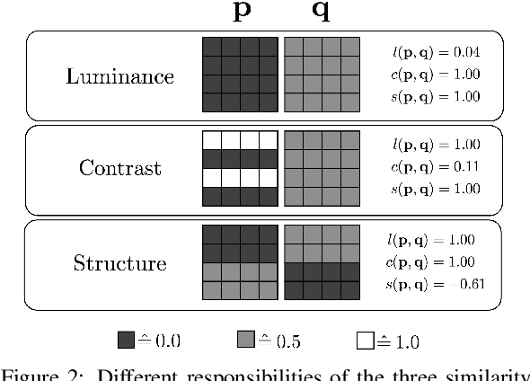 Figure 3 for Improving Unsupervised Defect Segmentation by Applying Structural Similarity to Autoencoders