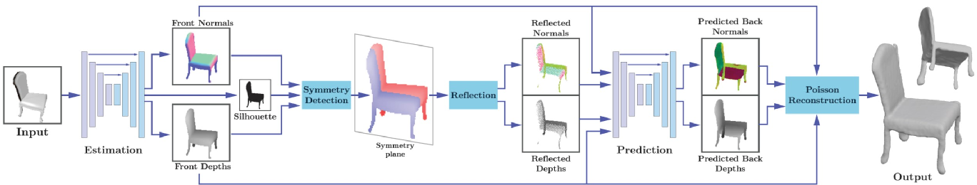 Figure 3 for Front2Back: Single View 3D Shape Reconstruction via Front to Back Prediction