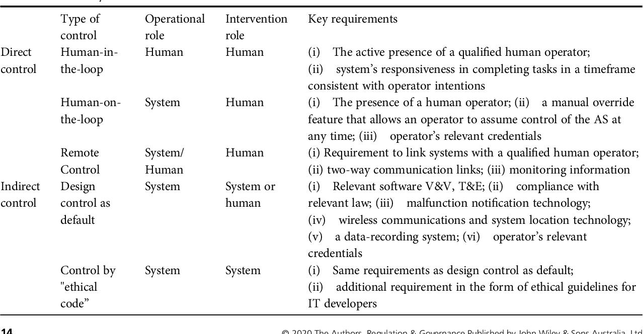 Figure 3 for Regulating human control over autonomous systems