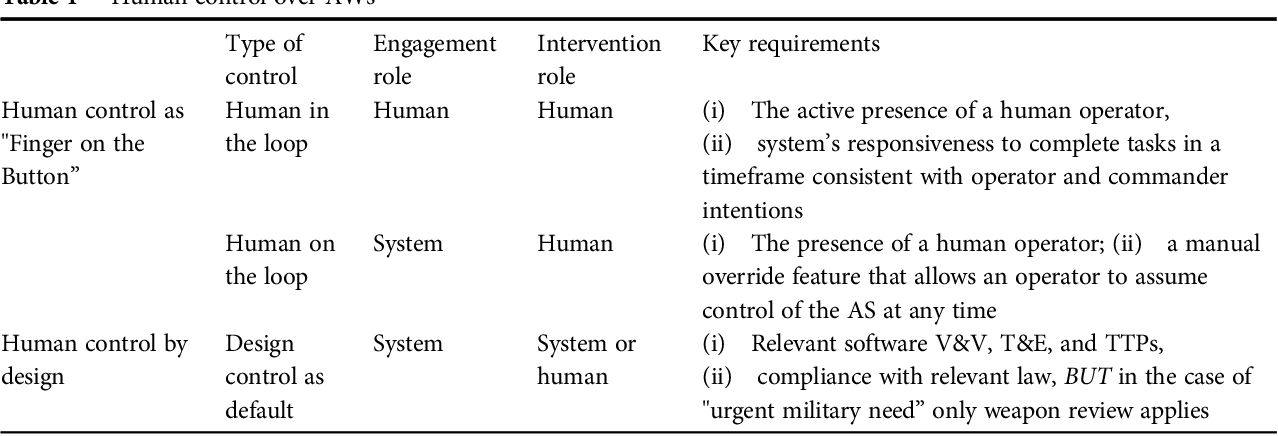 Figure 1 for Regulating human control over autonomous systems