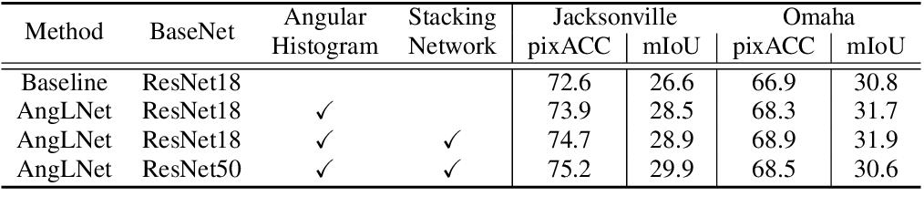 Figure 2 for Angular Luminance for Material Segmentation