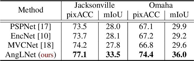 Figure 3 for Angular Luminance for Material Segmentation